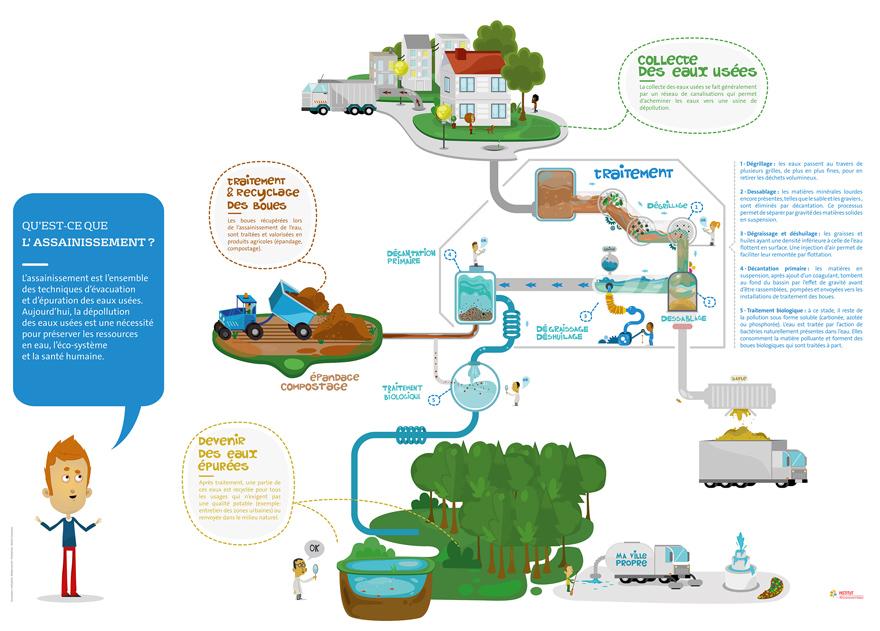 water treatment illustrator