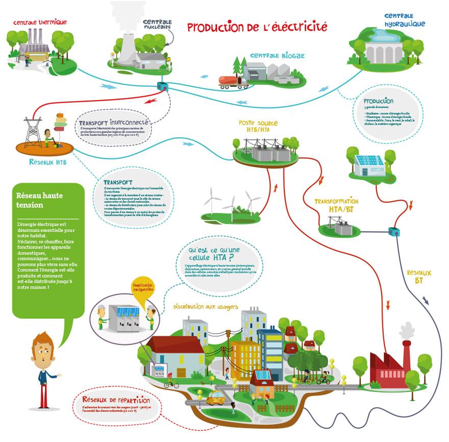 Infographie production électricité
