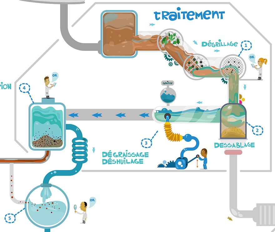 illustrateur recyclage traitement de l 39 eau dessin ville verte. Black Bedroom Furniture Sets. Home Design Ideas