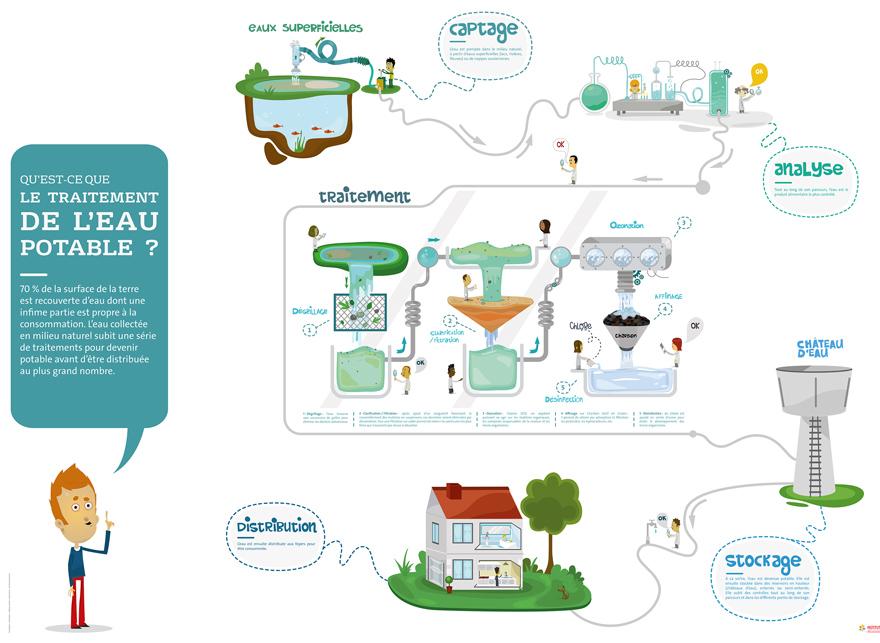 illustration recyclage de l'eau