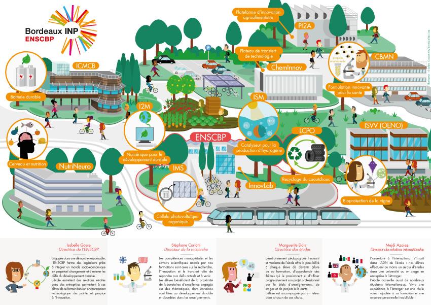 illustration carte map campus