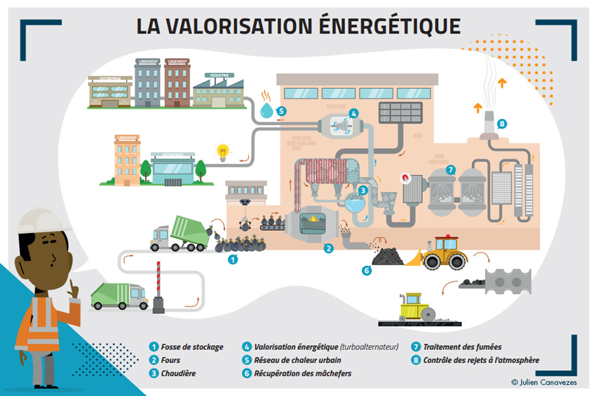 illustration of waste energy recovery