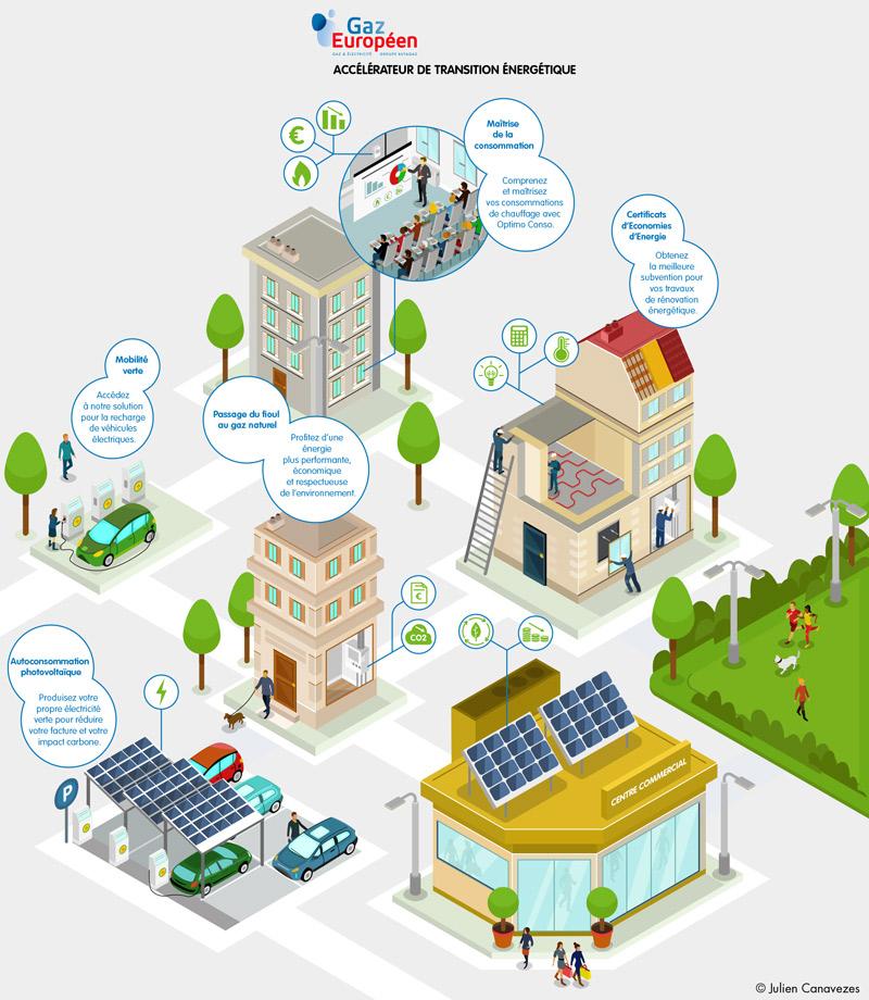 illustration sur la transition énergétique