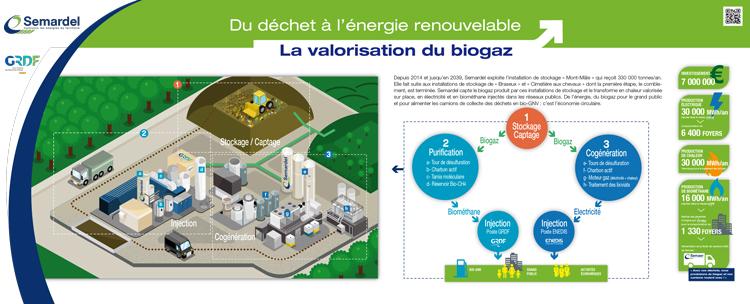 schéma de recyclage