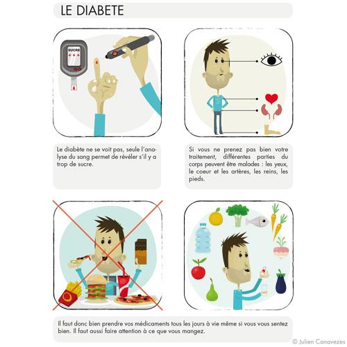 illustration medicale diabète