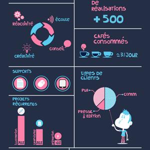 Infographie de mon travail en statistiques