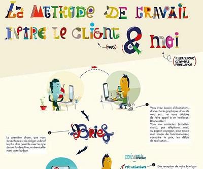Méthode de travail entre le client et l'illustrateur graphiste freelance