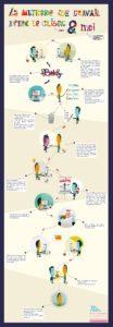 méthode de travail entre un client et un illustrateur freelance