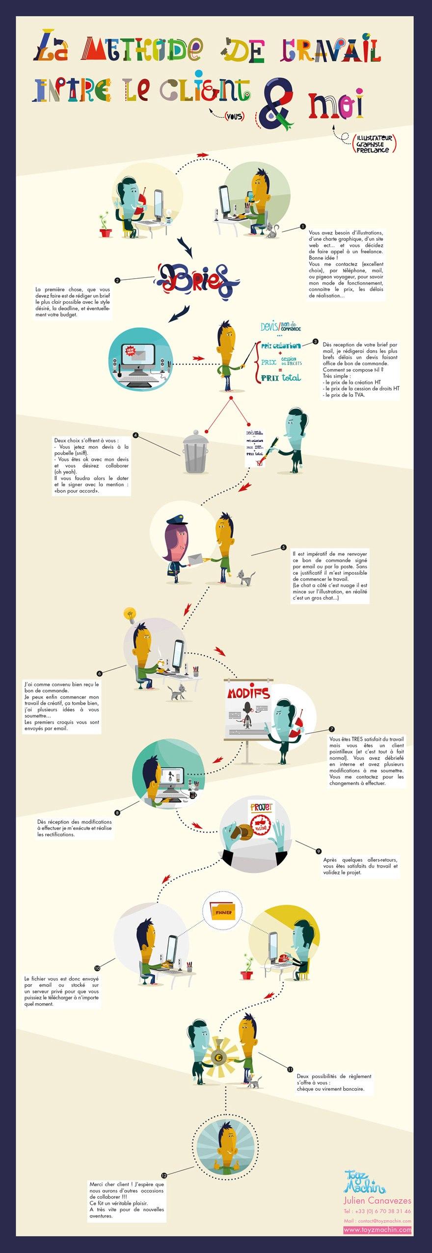 Les étapes pour réaliser une illustration