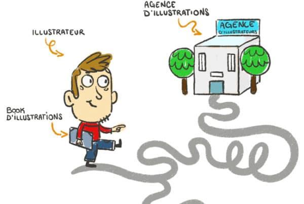 agence d'illustrateur et d'illustration
