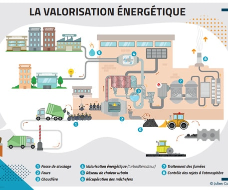 Illustrations on the recycling and energy recovery theme